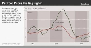 pet food prices rising