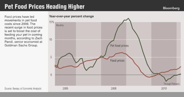 Analysts: Pet Food Price Surge Predicted